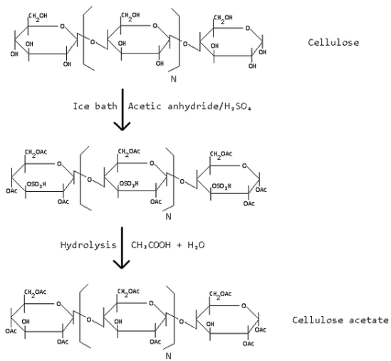 Production of Cellulose acetate