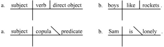 What is a Subject