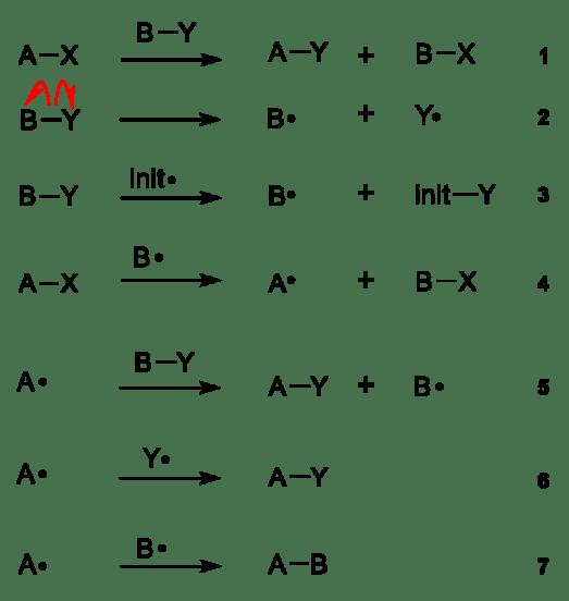 Free Radical Substitution vs Free Radical Addition