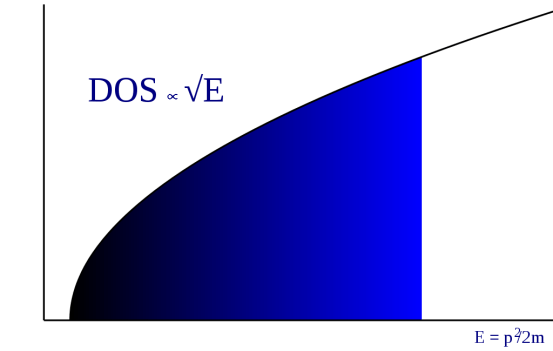 Free Electron Model vs Nearly Free Electron Model in Tabular Form