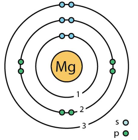 Magnesium Atom vs Magnesium Ion in Tabular Form