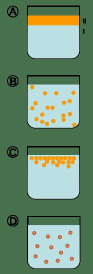 Emulsification and Homogenization - Side by Side Comparison
