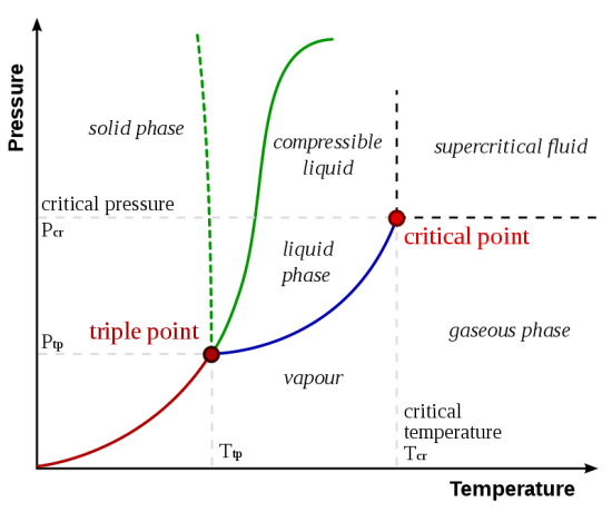 Triple Point and Eutectic Point - Side by Side Comparison