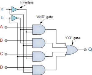Difference between Multiplexer and Encoder | Multiplexer vs Encoder