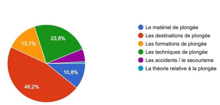 Schéma des résultats d'une enquête portant sur l'apprentissage en plongée : sujets préférés pour échanger