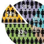 Millennials & 4-Generation Workforce