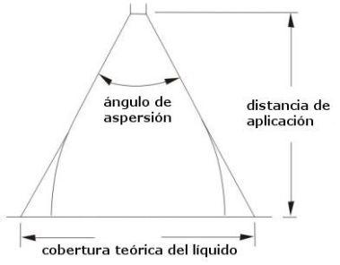 Cobertura de Aspersión