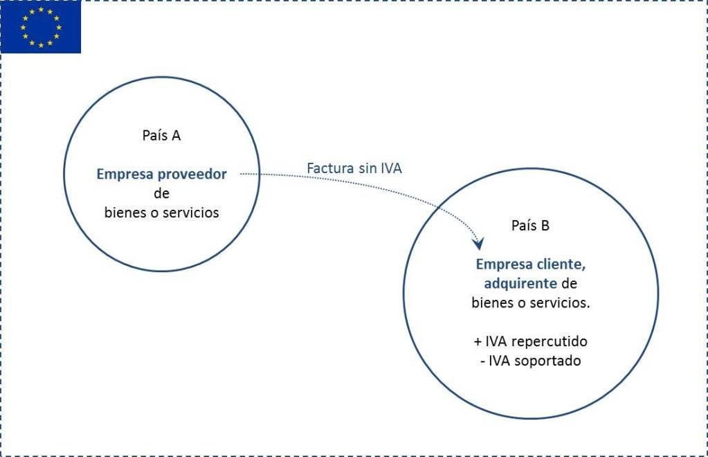 IVA intracomunitari facturació