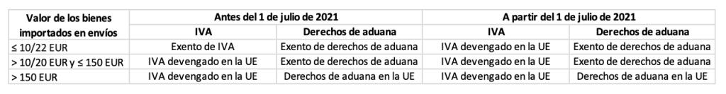 Fiscalidad e-commerce 2021 novedades