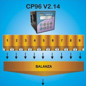 Controlador de dosificación de ingredientes CP96
