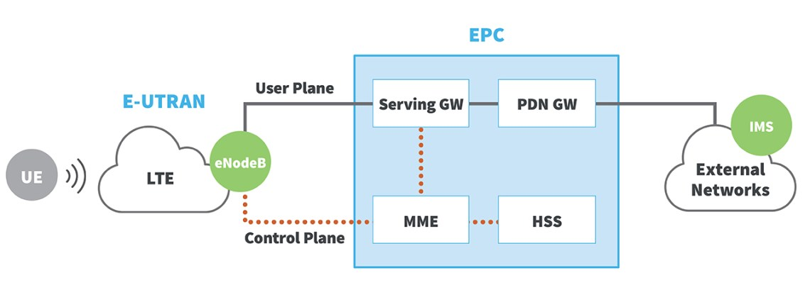 What Is 5g Network Architecture Digi International
