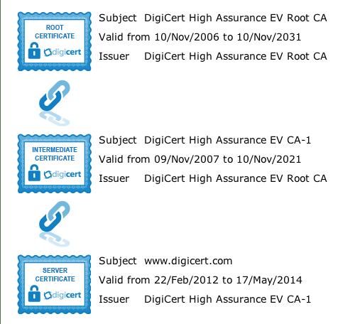 Intermediate Certificate Chain