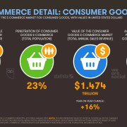 e-commerce in February 2018 by digideo
