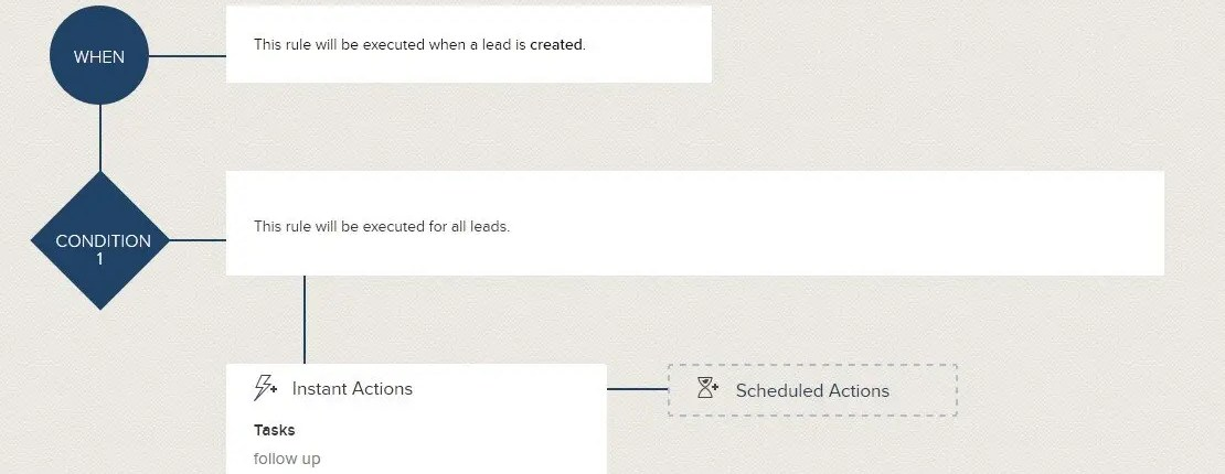 Zoho crm workflow new lead notification