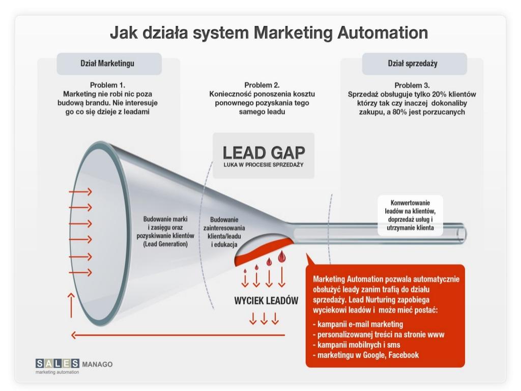 automatyzacja marketingowa