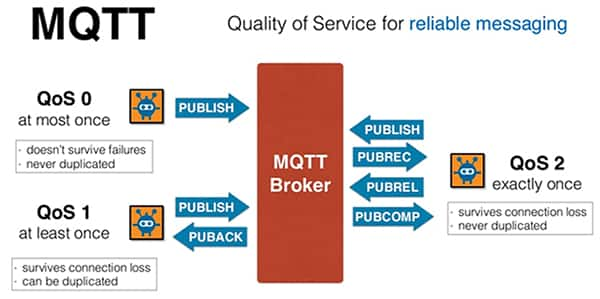 Image of MQTT quality of service (QoS) capability