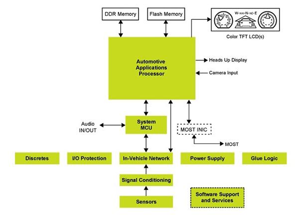Diagram of NXP i.MX6 processors