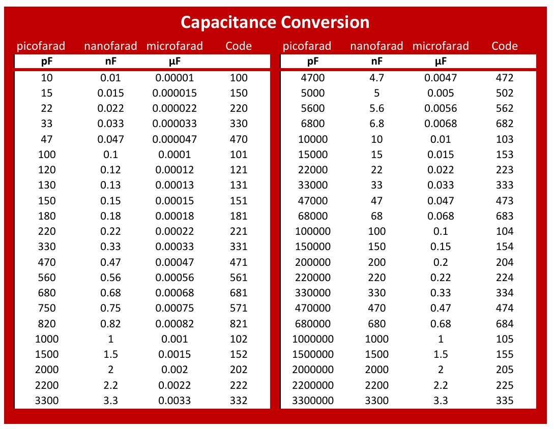 capacitance conversion calculator