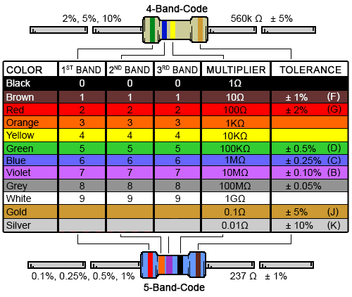 4 Band Resistor Color Code Calculator and Chart | DigiKey