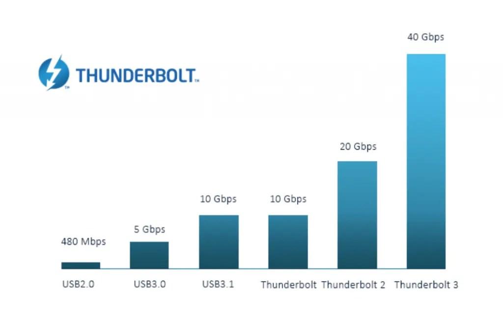 Thunderbolt Speed Comparison