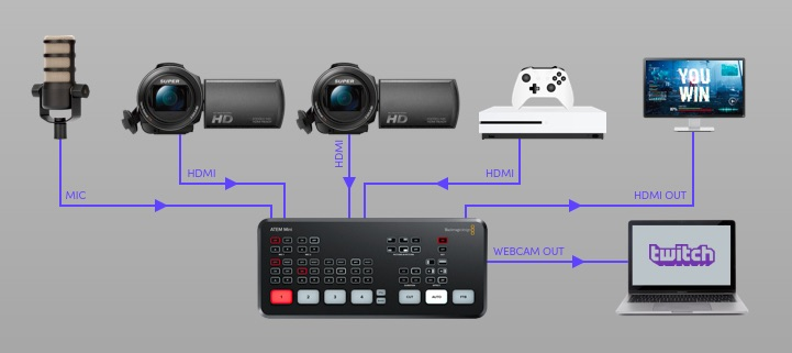 Which Atem Mini Blackmagic Video Switcher Is The Best Digiprotips