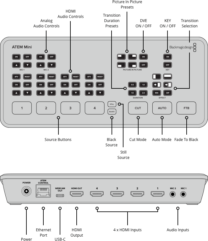 ATEM Mini inputs and outputs - video production switcher