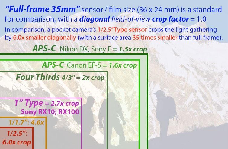 Image Sensor Crop - Micro Four Thirds - best lens for blackmagic studio camera