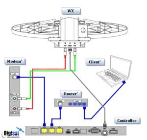 Winegard WX1200 12M Auto Acquire Fixed VSAT Antenna