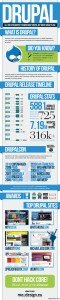 infographics-about-drupal