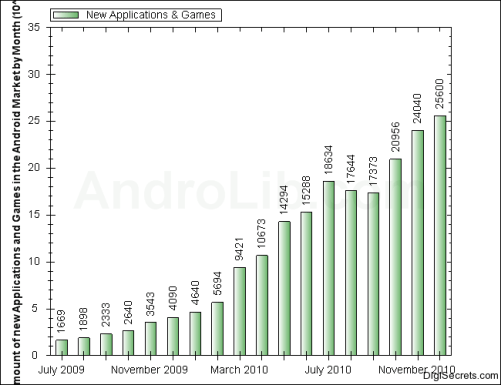 Number of New Applications in Android Market by month