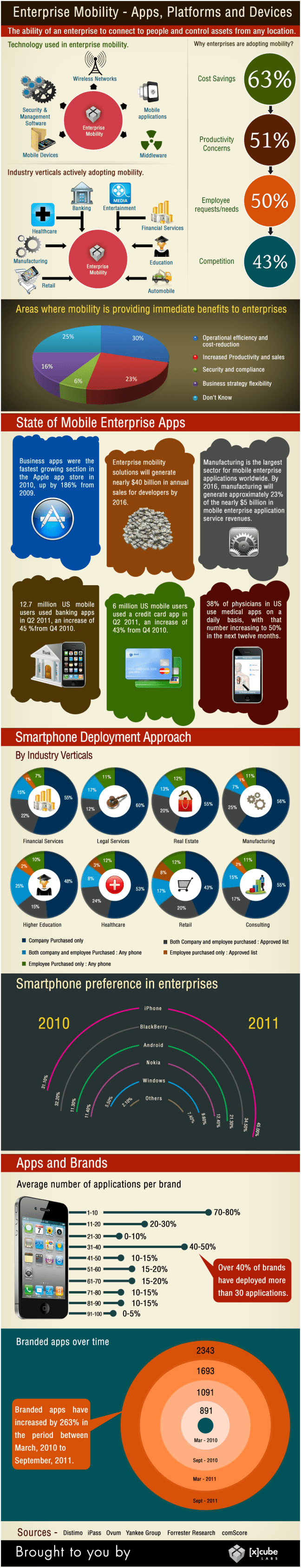 An Infographic on Enterprise Mobile Apps Usage