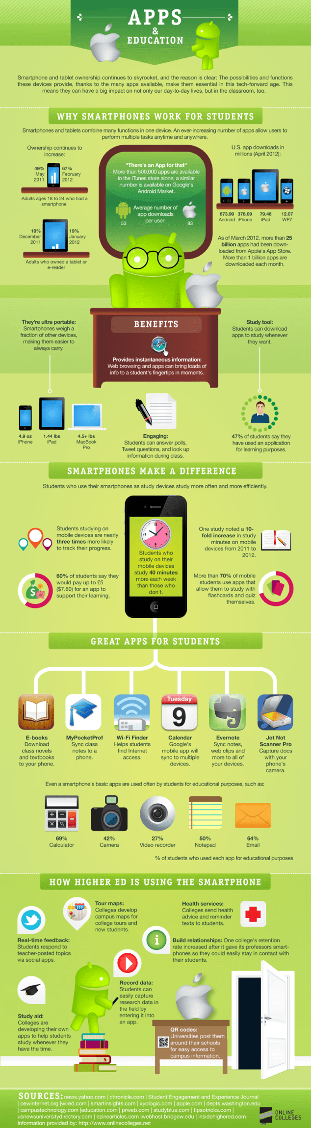How Apps Helps In Education ?