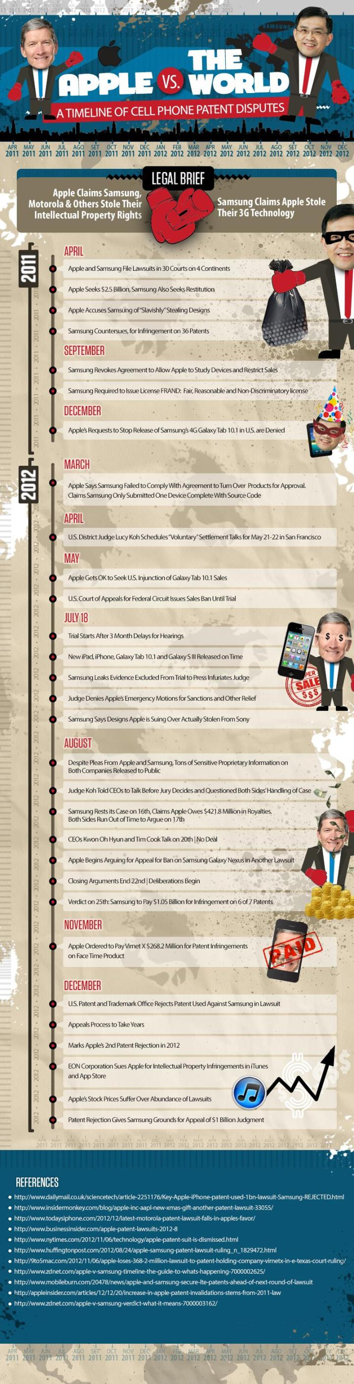 Apple Vs The World - A Timeline Of Patent Disputes