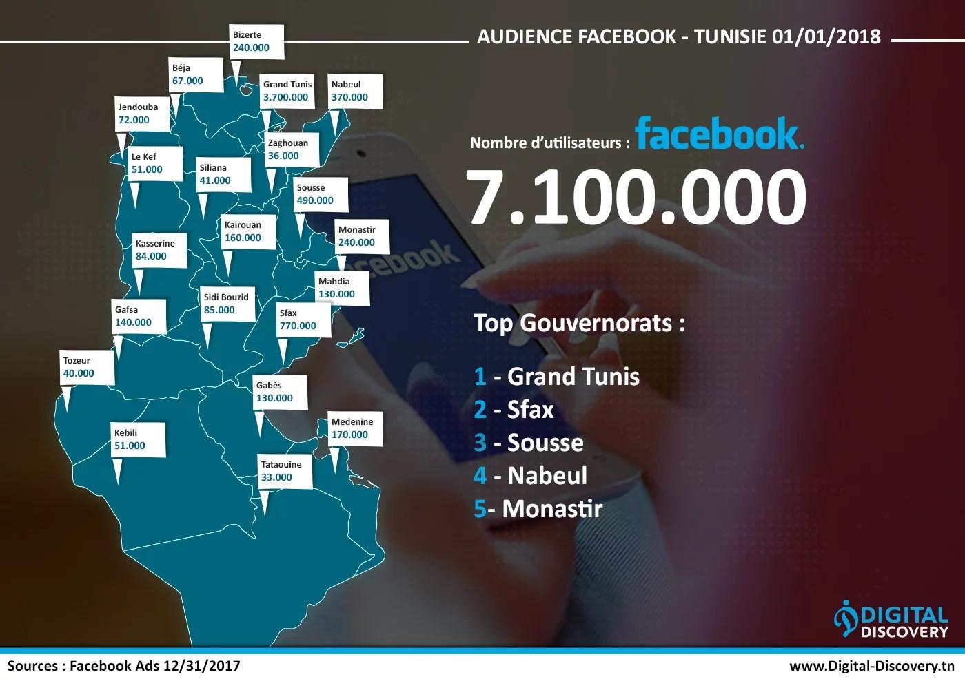Les chiffres clés facebook des réseaux sociaux en Tunisie 2018 facebook gouvernorat