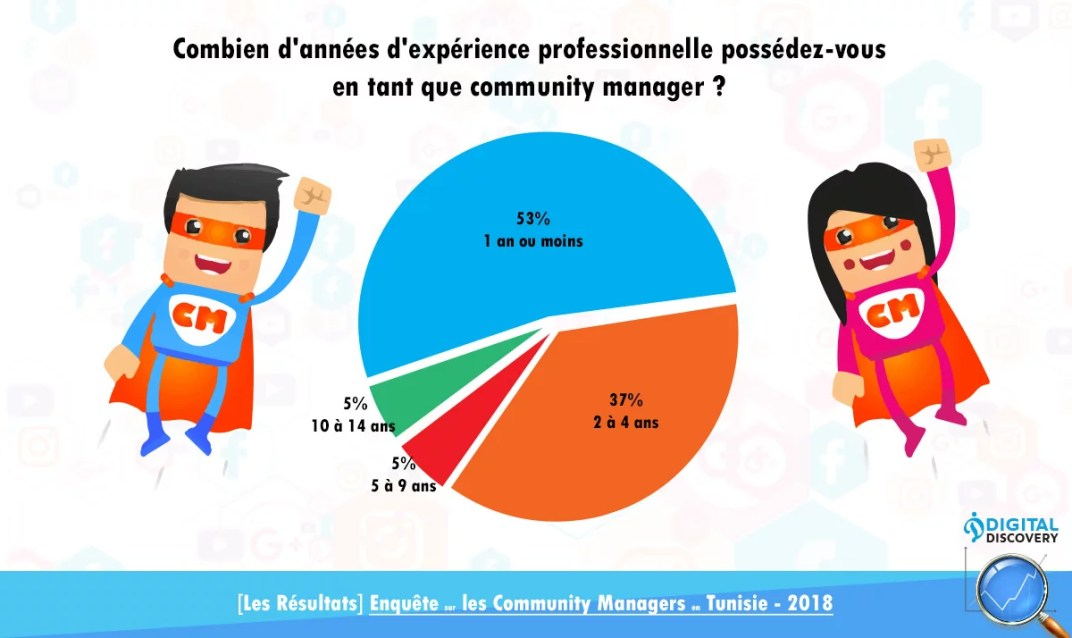 Community manager tunisie experience