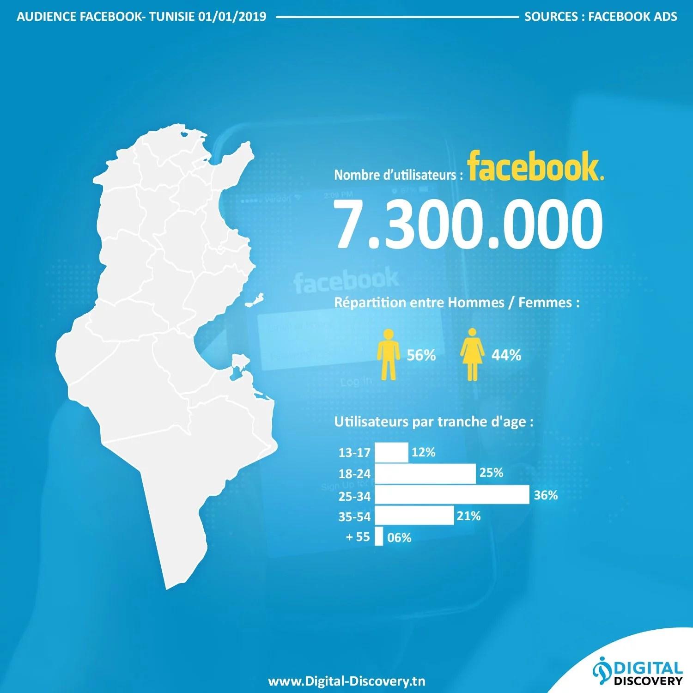 chiffres statistiques Facebook tunisie 2019