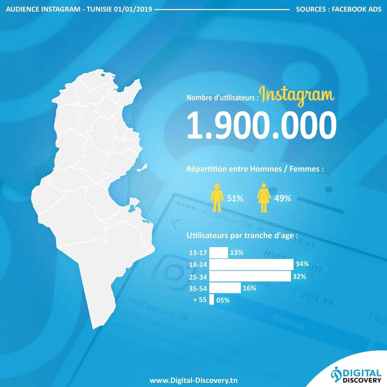 chiffres statistiques Instagram tunisie 2019