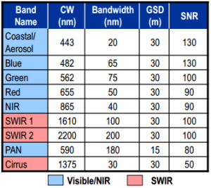 bands of OLI and key figures: band names, cw, bandwidth, gsd, SNR