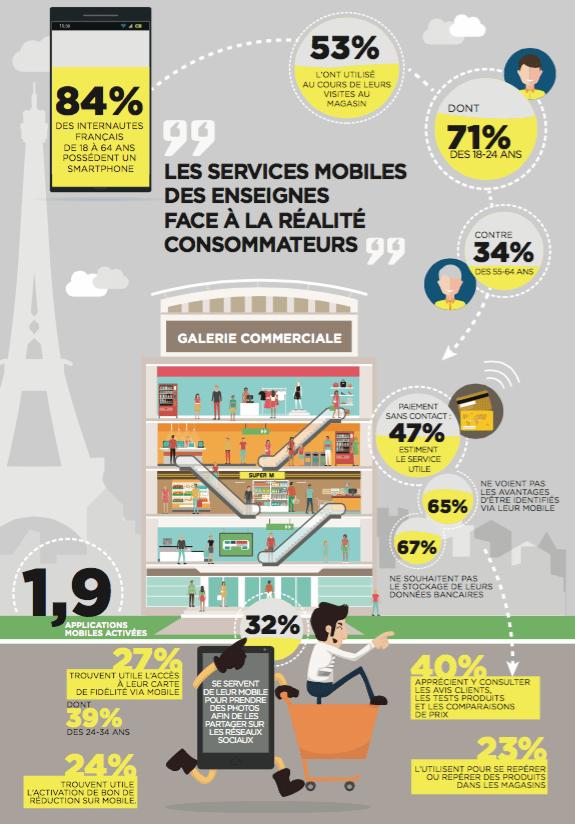 Les services mobiles des enseignes font face aux consommateurs