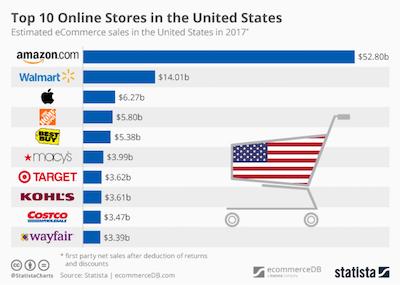 Top 10 des boutiques en ligne aux USA
