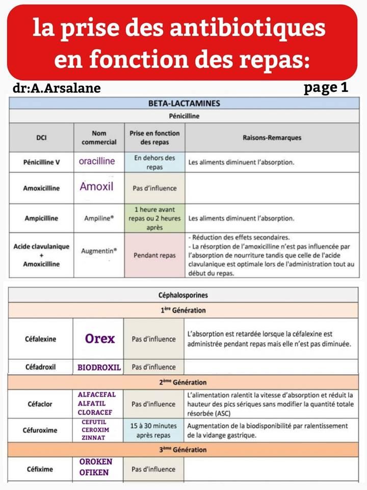 Prise Des Antibiotiques En Fonction Des Repas En Images Avec Arsalan Digipharma Maghreb