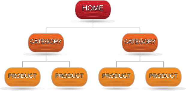 Hướng dẫn SEO Shopify - Tối ưu cấu trúc trang Shopify