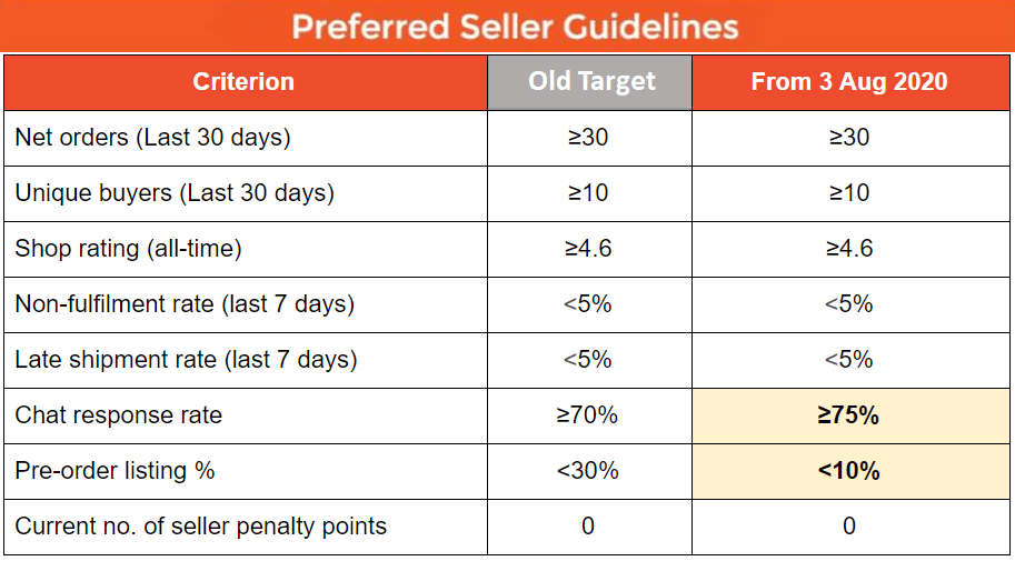 ATC   Shopee Preferred Seller Badge And How To Obtain It Chart