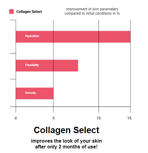 Benefits of Collagen Select Graphical representation