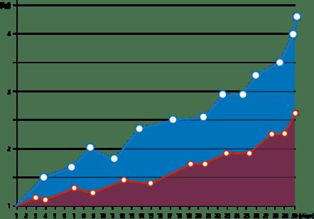 ProBiosin Plus graph