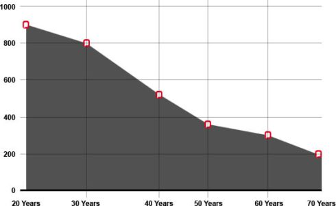 Testosterone Decline with age