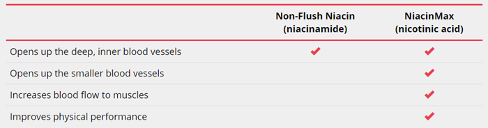 NiacinMax Flush Free Niacin