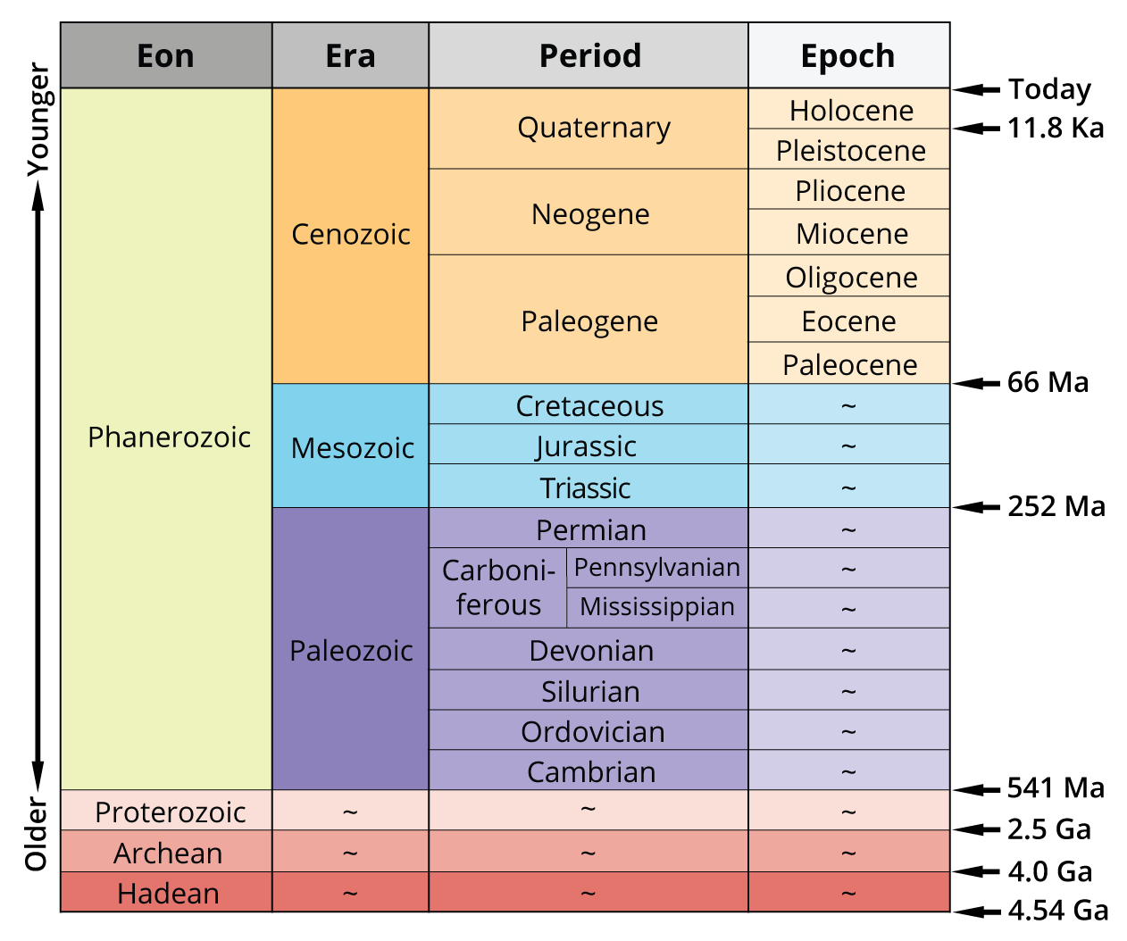 3 Geological Time Scale