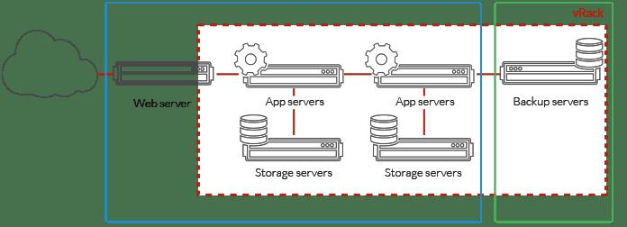 schema-datacentre