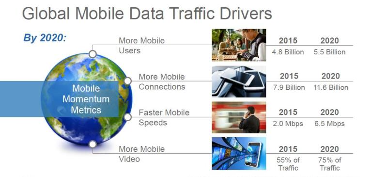 Global Mobile Users Growing 2X Faster Than Global Population Says CISCO